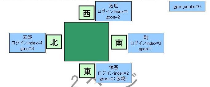 Gpos2