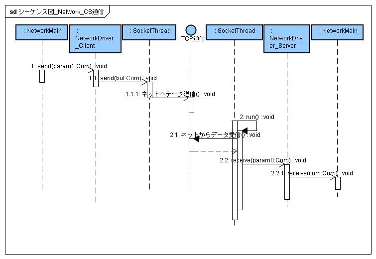 Sequence_network_cs