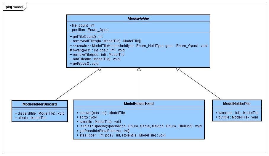 Class_model_tileholder