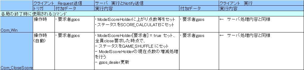Com_4